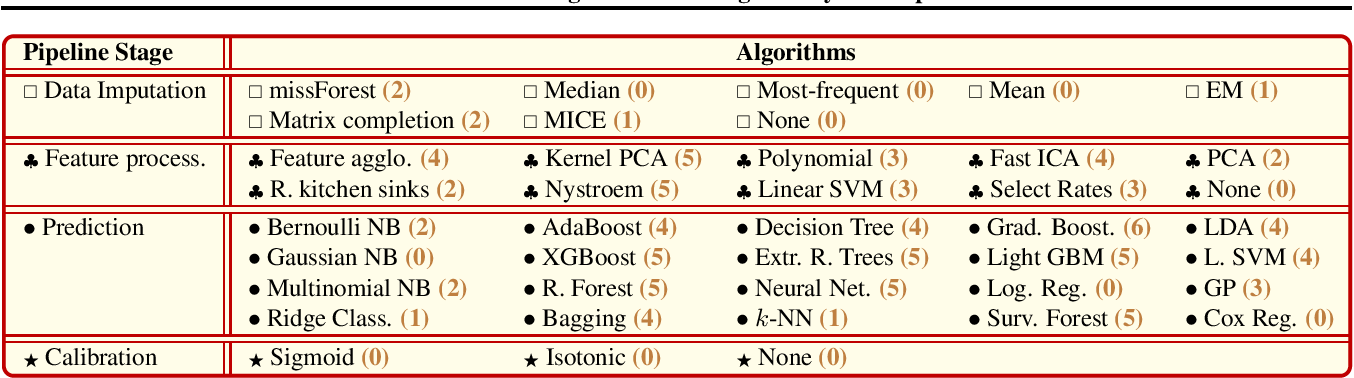 Table 1 from AutoPrognosis: Automated Clinical Prognostic