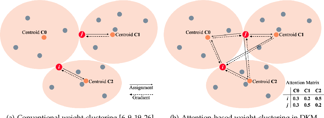Figure 1 for DKM: Differentiable K-Means Clustering Layer for Neural Network Compression