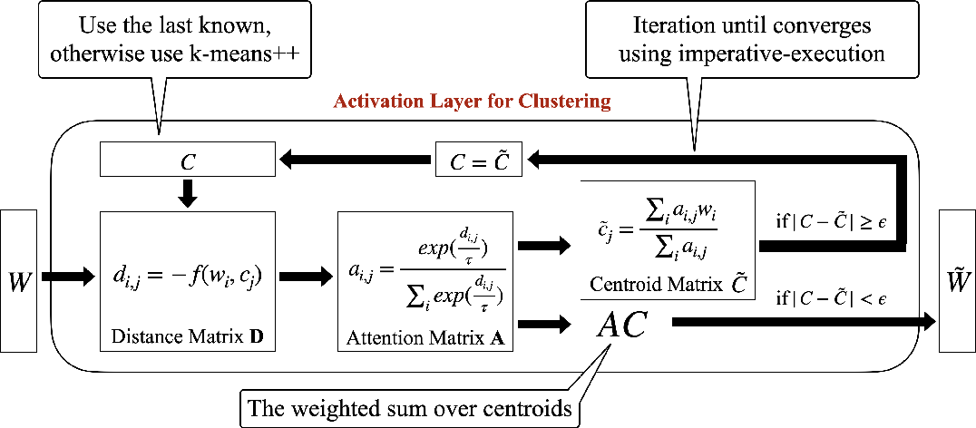 Figure 3 for DKM: Differentiable K-Means Clustering Layer for Neural Network Compression