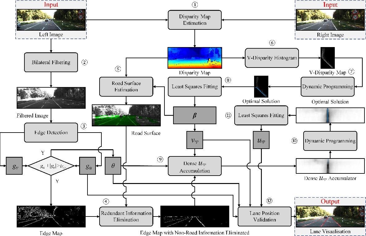 Figure 1 for Real-time stereo vision-based lane detection system