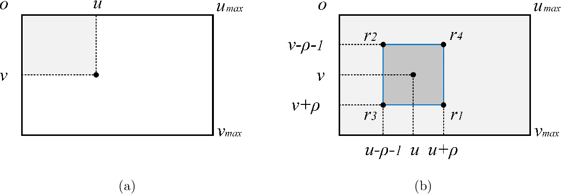 Figure 3 for Real-time stereo vision-based lane detection system