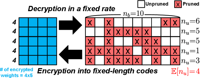 Figure 1 for Sequential Encryption of Sparse Neural Networks Toward Optimum Representation of Irregular Sparsity