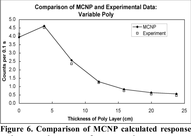 Figure 6. Comparison of MCNP calculated response and measured response of a neutron detector system.