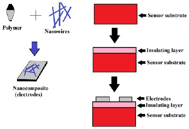 Tactile Sensing From Laser-Ablated Metallized PET Films