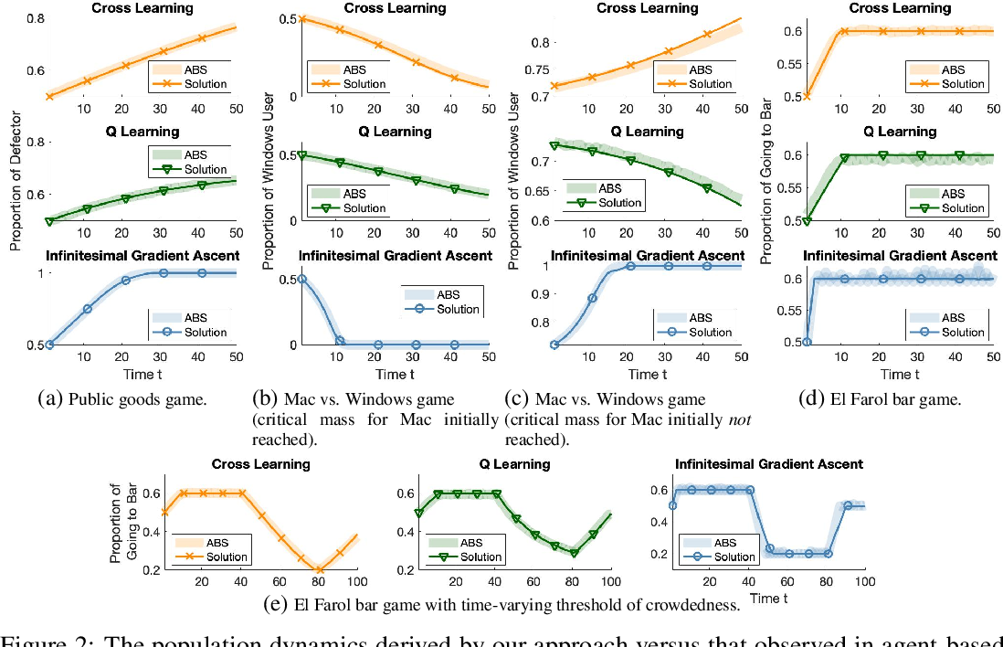 Figure 2 for The Evolutionary Dynamics of Independent Learning Agents in Population Games