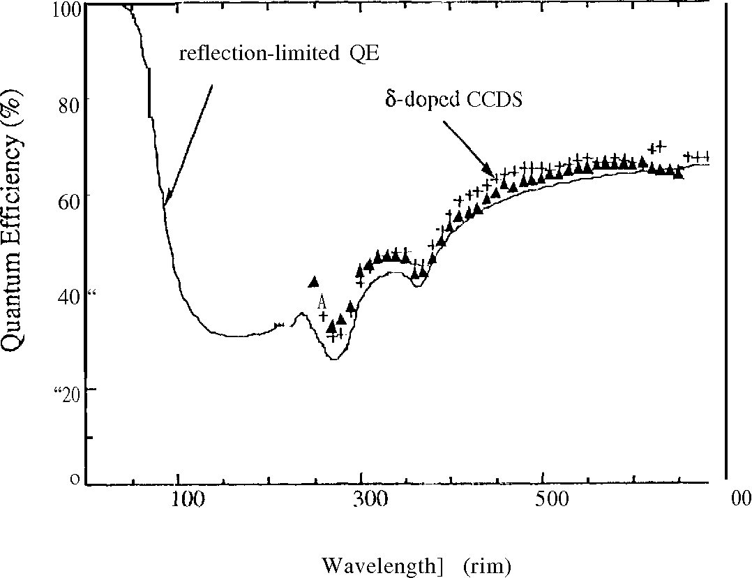 Figure 2 shows the quantum efficiency of two delta-doped CCDS measured at 13G&G