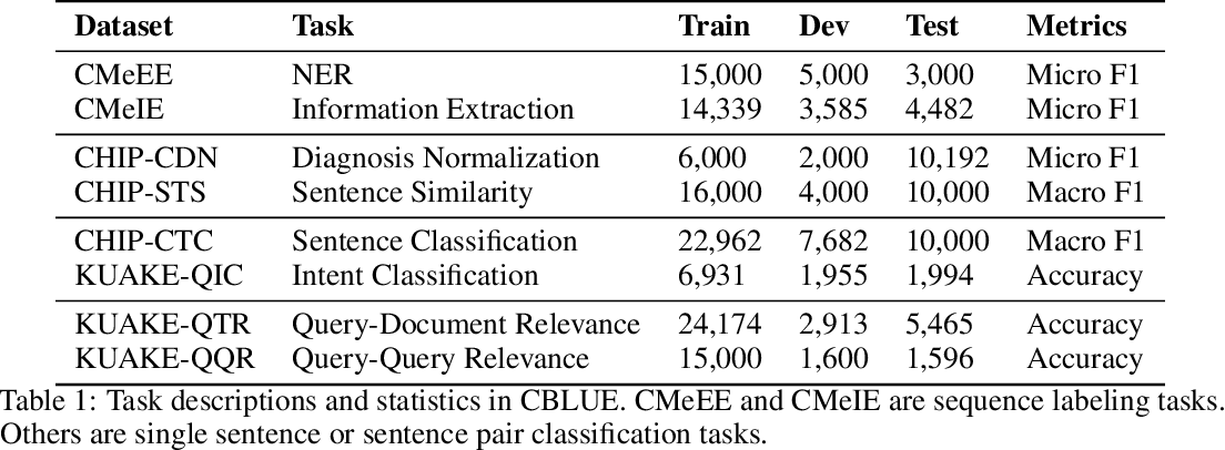 Figure 1 for CBLUE: A Chinese Biomedical Language Understanding Evaluation Benchmark