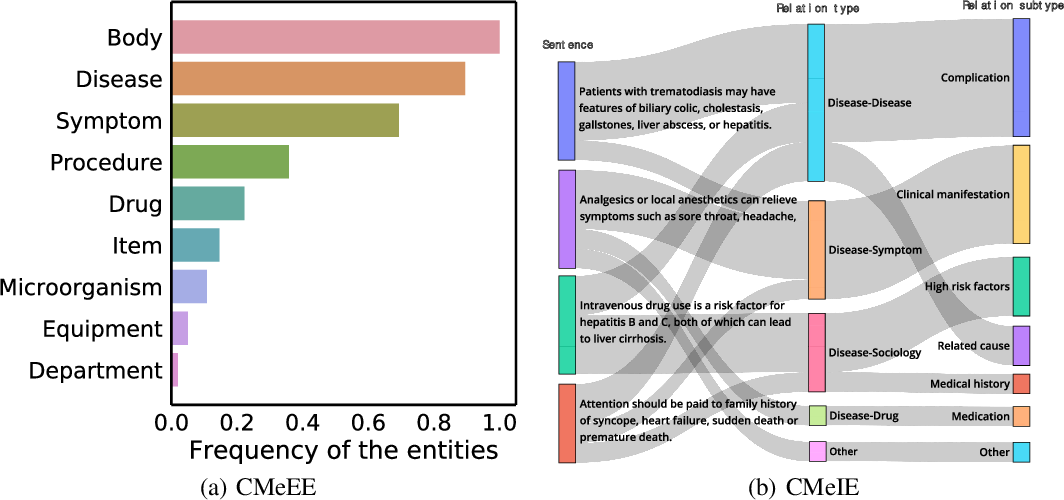 Figure 2 for CBLUE: A Chinese Biomedical Language Understanding Evaluation Benchmark