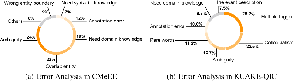 Figure 4 for CBLUE: A Chinese Biomedical Language Understanding Evaluation Benchmark