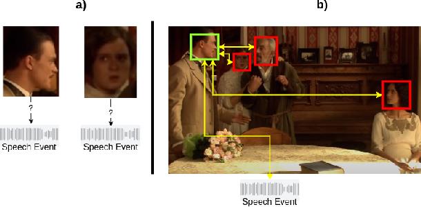 Figure 1 for MAAS: Multi-modal Assignation for Active Speaker Detection
