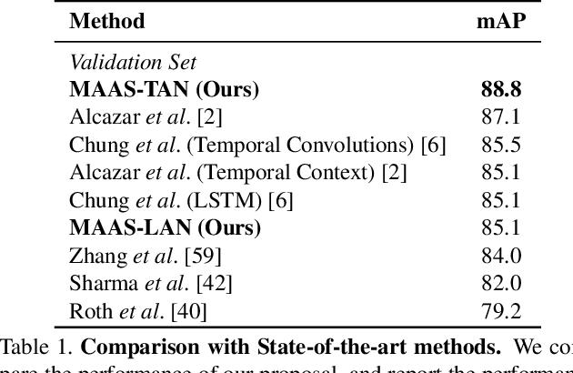 Figure 2 for MAAS: Multi-modal Assignation for Active Speaker Detection