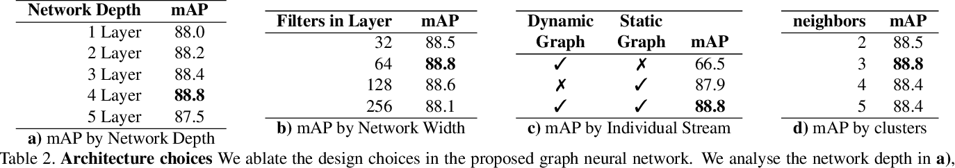 Figure 4 for MAAS: Multi-modal Assignation for Active Speaker Detection