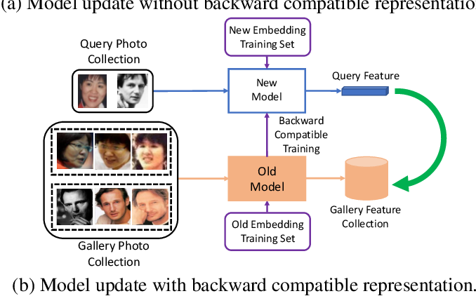 Figure 1 for Towards Backward-Compatible Representation Learning