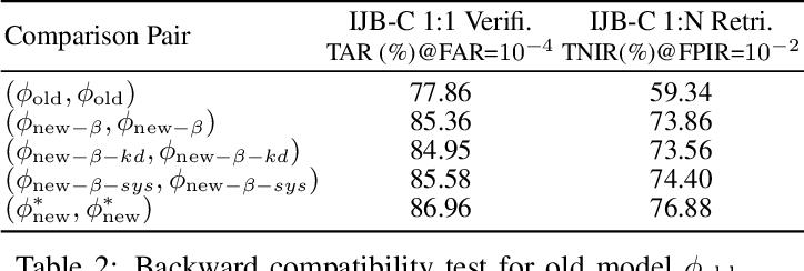 Figure 3 for Towards Backward-Compatible Representation Learning
