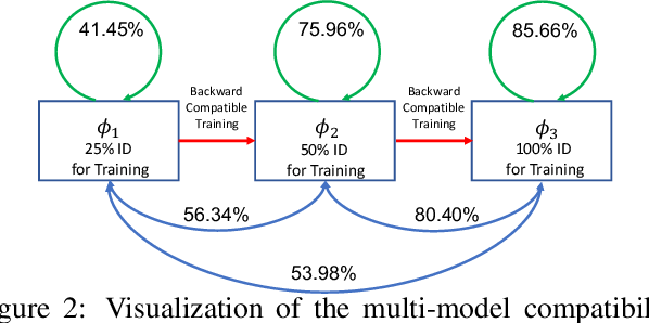 Figure 4 for Towards Backward-Compatible Representation Learning