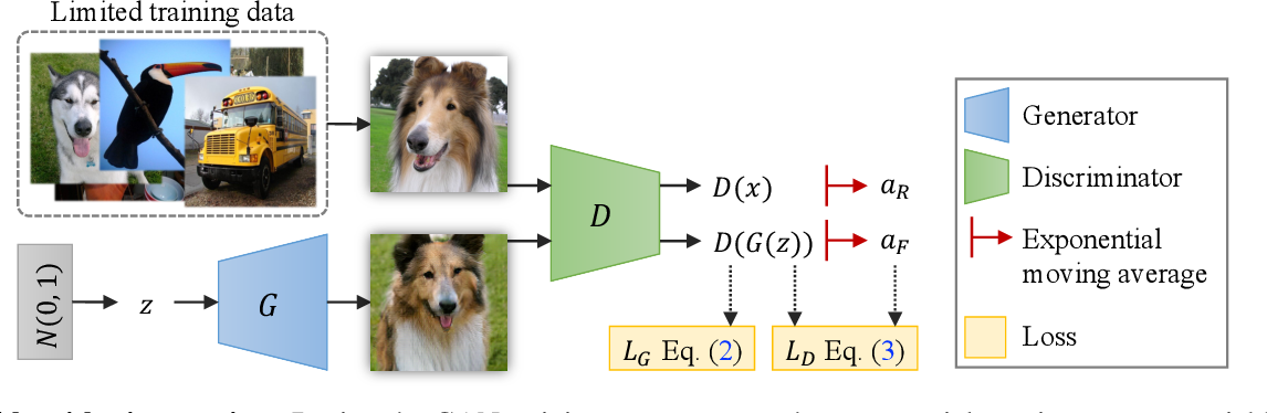 Figure 2 for Regularizing Generative Adversarial Networks under Limited Data