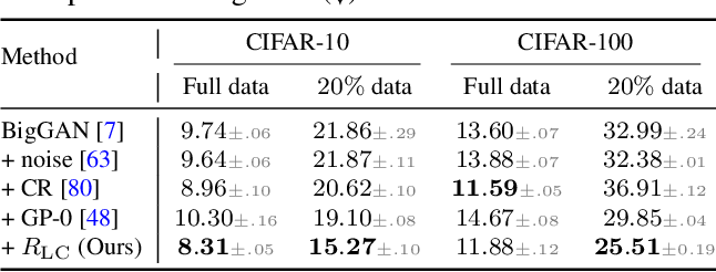 Figure 3 for Regularizing Generative Adversarial Networks under Limited Data