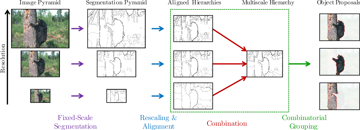 Figure 3 for Multiscale Combinatorial Grouping for Image Segmentation and Object Proposal Generation