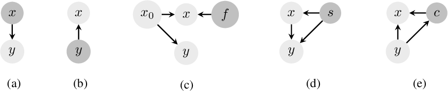 Figure 1 for Robust Classification under Class-Dependent Domain Shift