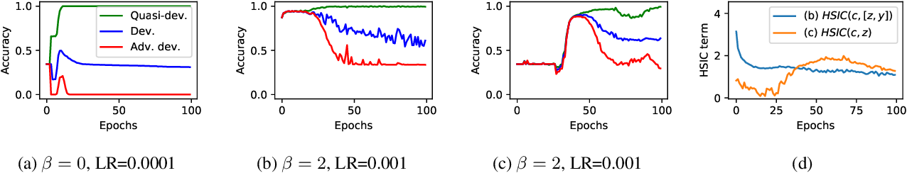 Figure 3 for Robust Classification under Class-Dependent Domain Shift