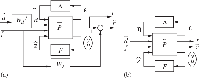 Fig. 3. The equivalent forms of the filter design problem.