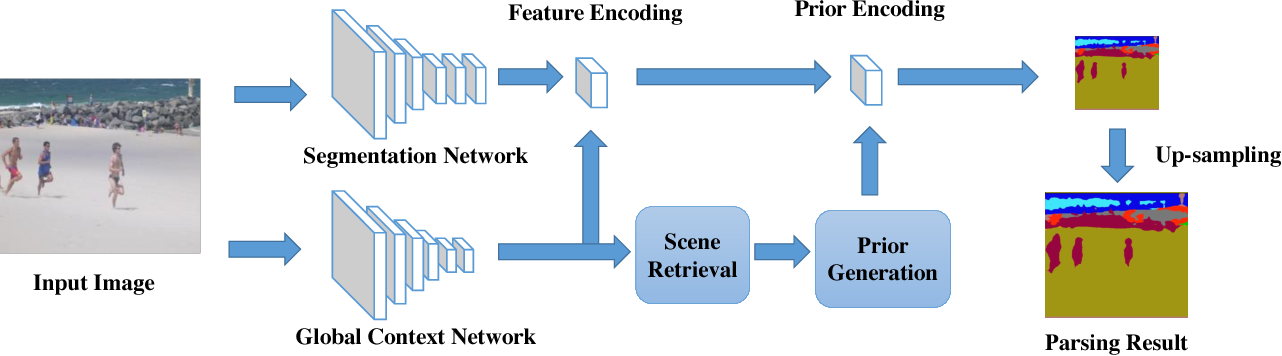 Figure 3 for Scene Parsing with Global Context Embedding
