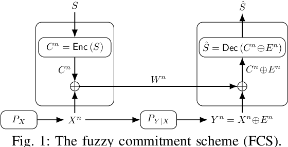 Figure 1 for Quality of Service Guarantees for Physical Unclonable Functions