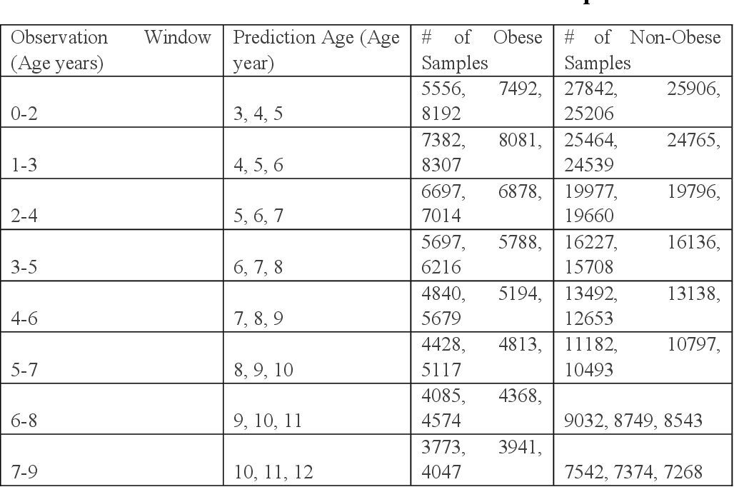 Figure 4 for Obesity Prediction with EHR Data: A deep learning approach with interpretable elements