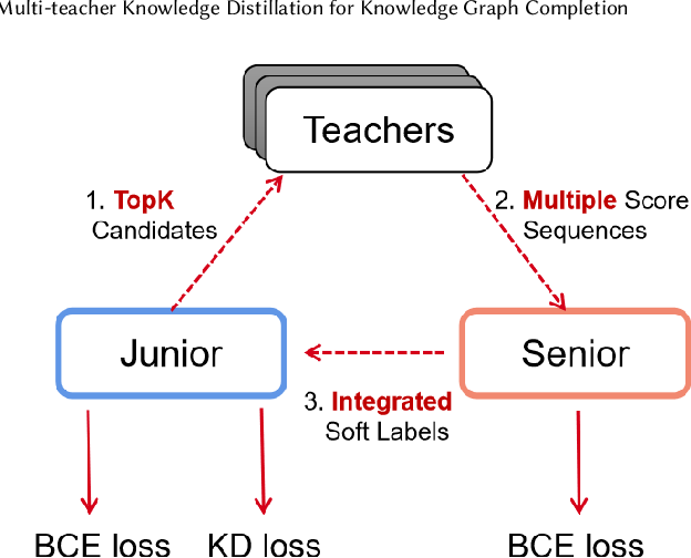 Figure 3 for Multi-teacher Knowledge Distillation for Knowledge Graph Completion
