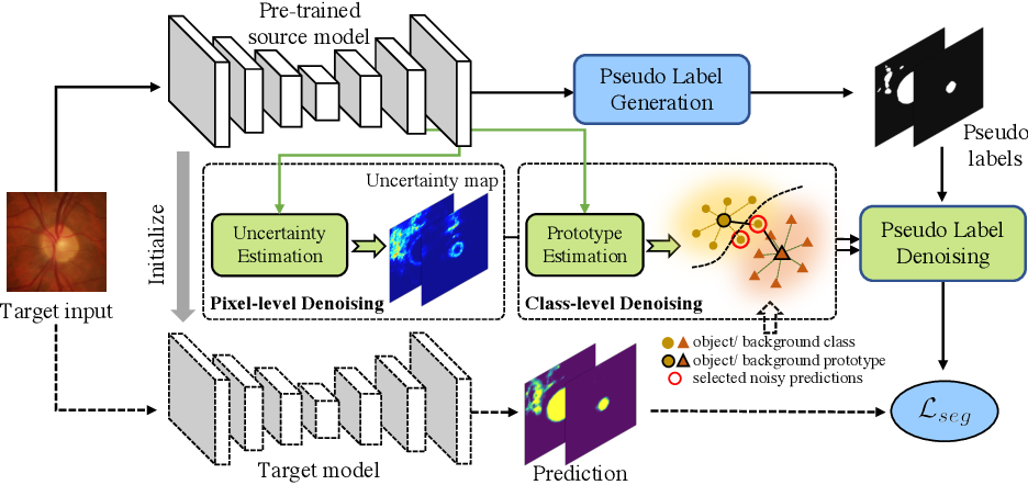 Figure 1 for Source-Free Domain Adaptive Fundus Image Segmentation with Denoised Pseudo-Labeling