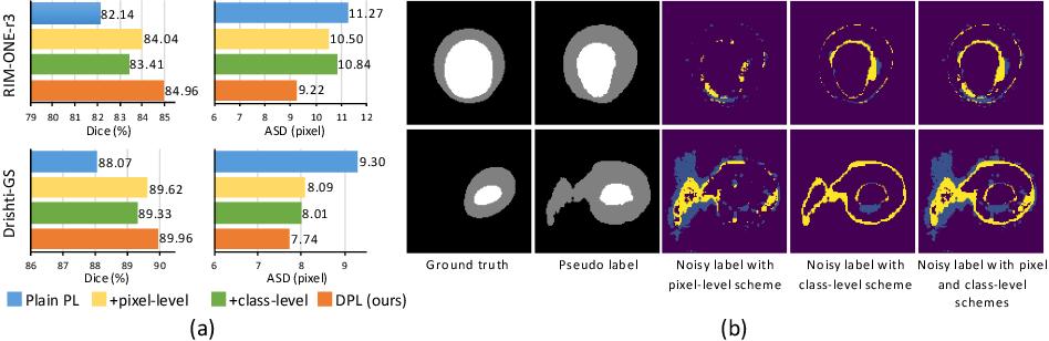 Figure 4 for Source-Free Domain Adaptive Fundus Image Segmentation with Denoised Pseudo-Labeling