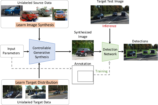 Figure 1 for Self-Supervised Object Detection via Generative Image Synthesis