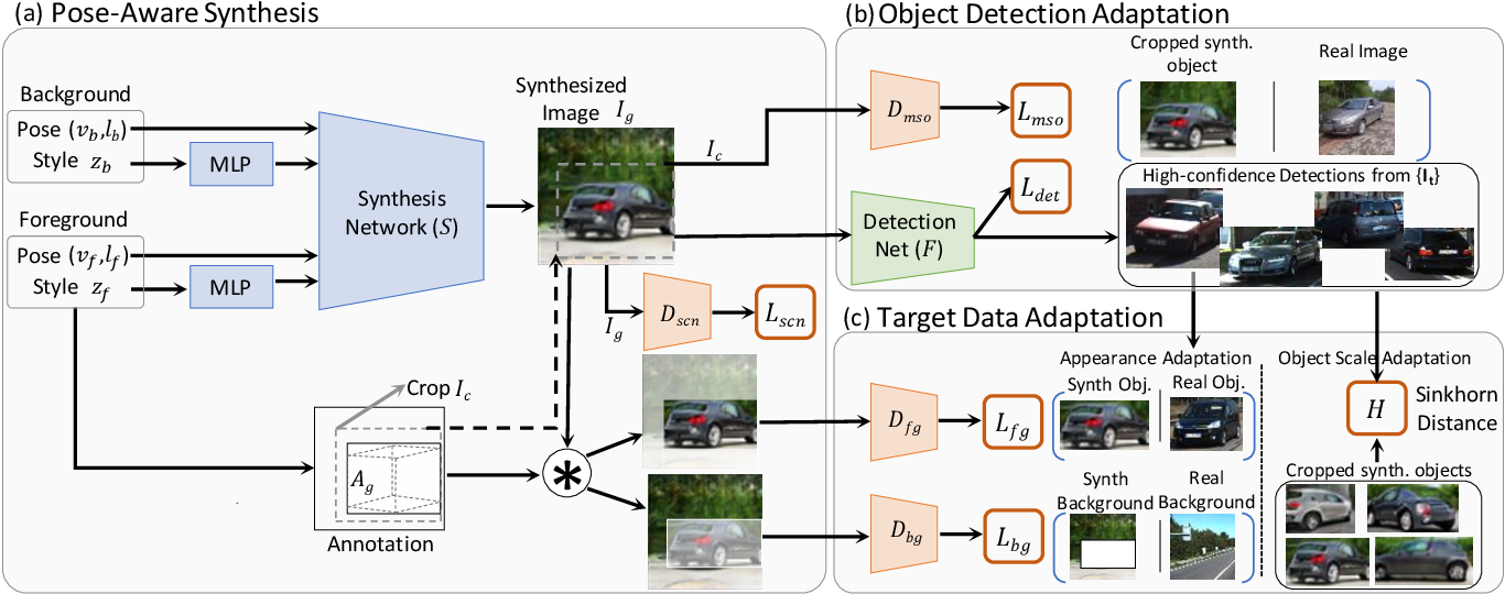 Figure 3 for Self-Supervised Object Detection via Generative Image Synthesis