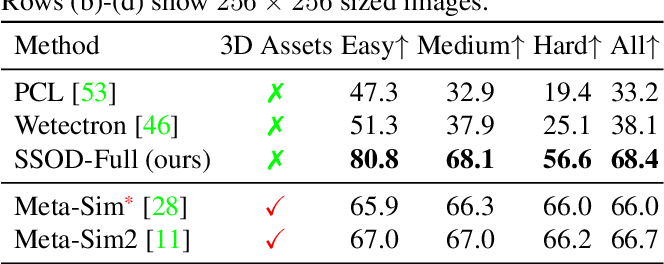 Figure 4 for Self-Supervised Object Detection via Generative Image Synthesis