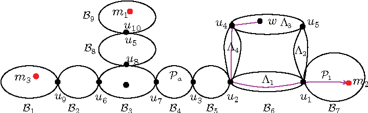 Fig. 4. Monitor placement in the sample network, where Bi (i = 1, . . . , 9) is a biconnected component ({u2, u1}, {u2, u4}, {u5, u1}, {u4, u5}, {u4, u1}, and {u2, u5} are 2-vertex-cuts in B6).