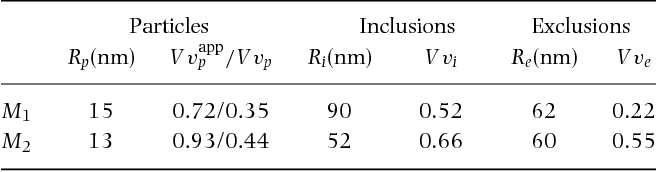 Figure 23 from A multiscale microstructure model of carbon black