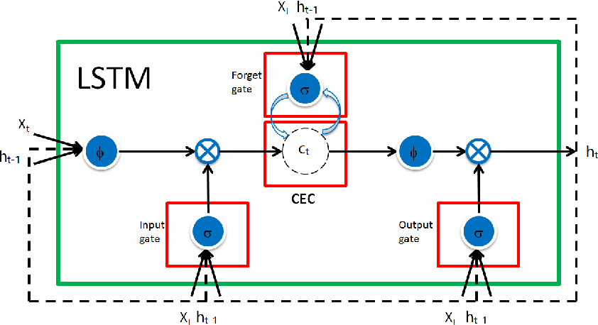 Figure 1 for On Extended Long Short-term Memory and Dependent Bidirectional Recurrent Neural Network