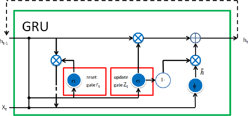 Figure 2 for On Extended Long Short-term Memory and Dependent Bidirectional Recurrent Neural Network