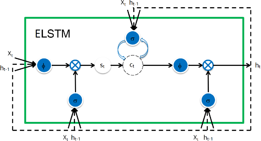 Figure 3 for On Extended Long Short-term Memory and Dependent Bidirectional Recurrent Neural Network