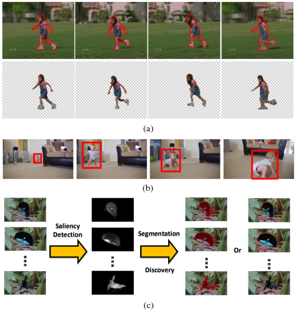 Figure 3 for Review of Visual Saliency Detection with Comprehensive Information