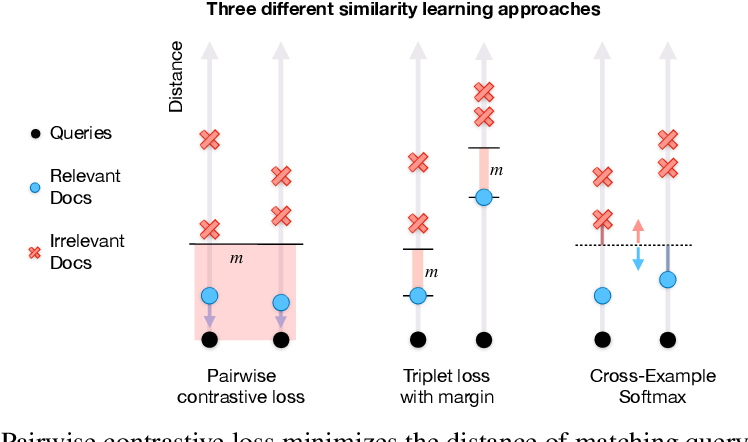 Figure 1 for Improving Calibration in Deep Metric Learning With Cross-Example Softmax