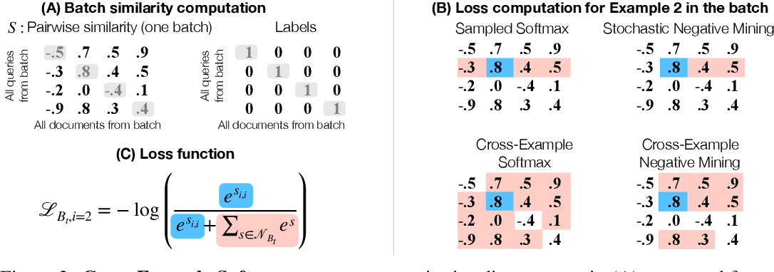 Figure 3 for Improving Calibration in Deep Metric Learning With Cross-Example Softmax