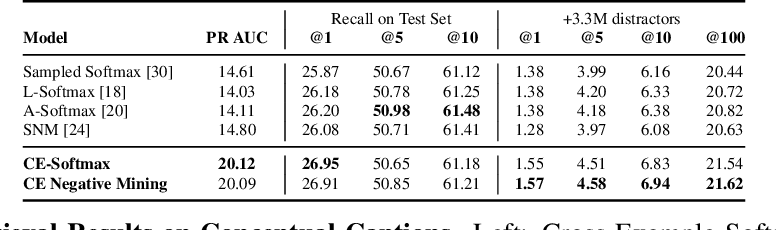 Figure 2 for Improving Calibration in Deep Metric Learning With Cross-Example Softmax