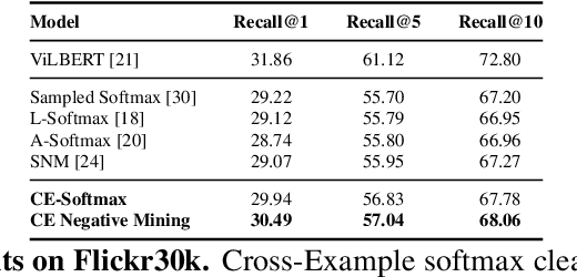 Figure 4 for Improving Calibration in Deep Metric Learning With Cross-Example Softmax