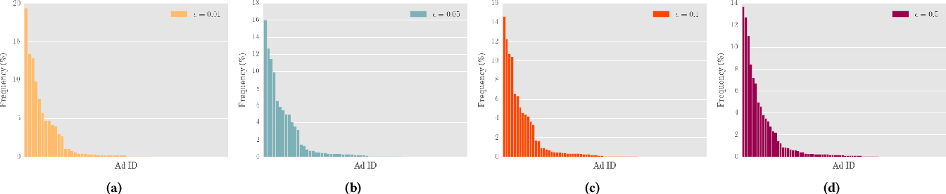Figure 4 for Interpretable Predictions of Tree-based Ensembles via Actionable Feature Tweaking