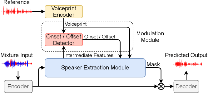 Figure 1 for WASE: Learning When to Attend for Speaker Extraction in Cocktail Party Environments