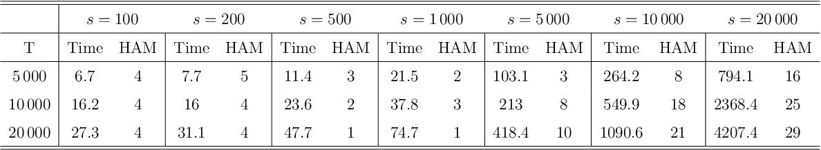 Figure 2 for Variable Selection via Thompson Sampling