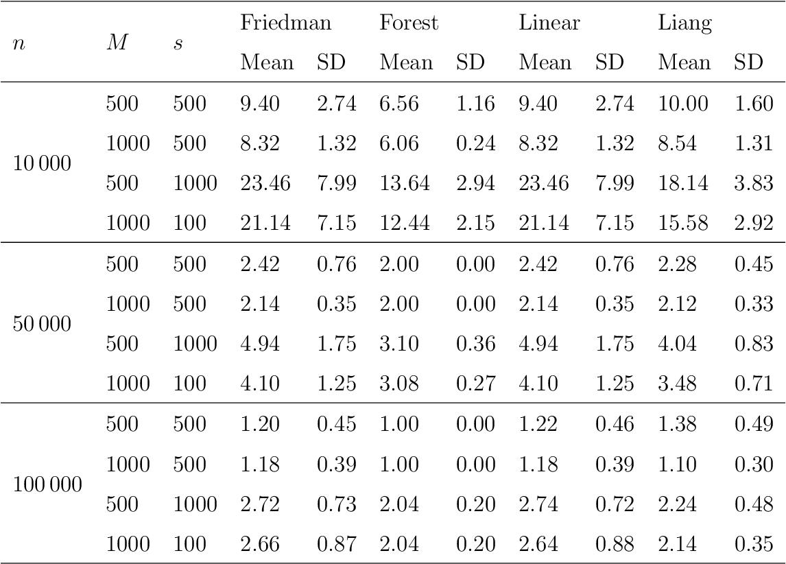 Figure 4 for Variable Selection via Thompson Sampling