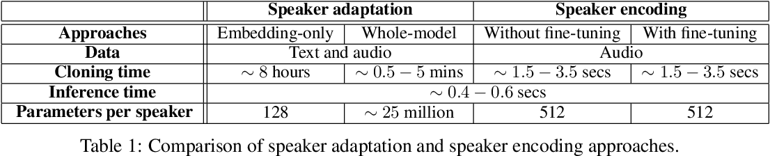 Figure 2 for Neural Voice Cloning with a Few Samples