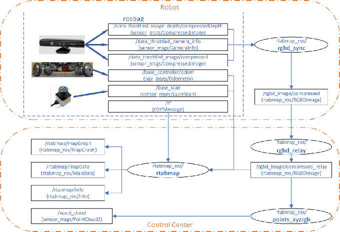Figure 2 for OptSample: A Resilient Buffer Management Policy for Robotic Systems based on Optimal Message Sampling